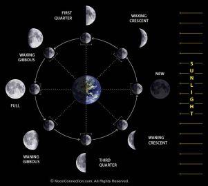 Fazat_e_Hënës